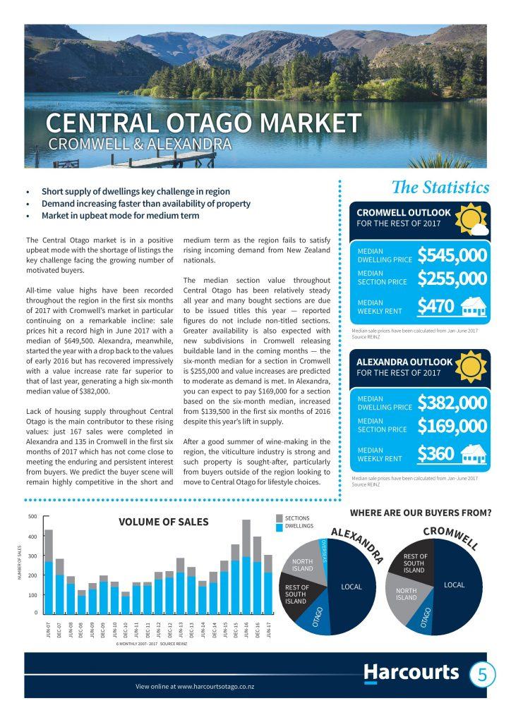 Central Otago property market report