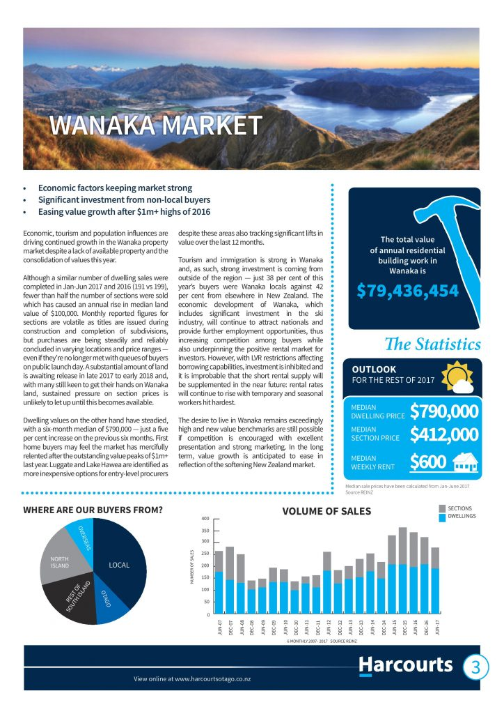 Wanaka property market report
