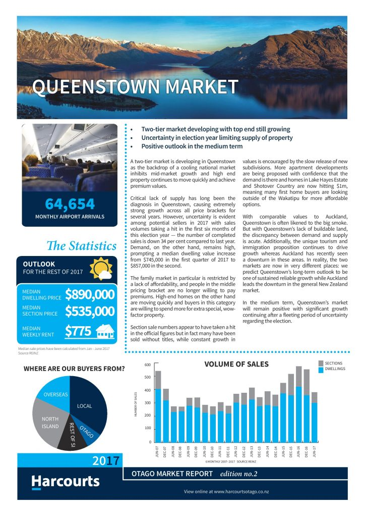 Queenstown property market report