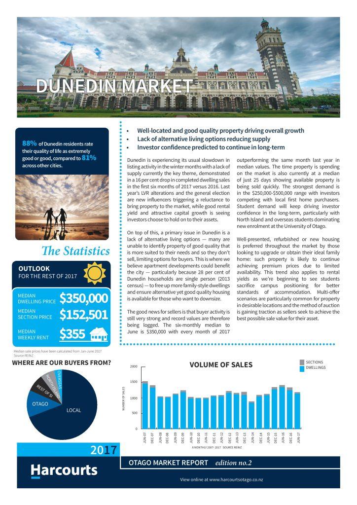 Dunedin property market report