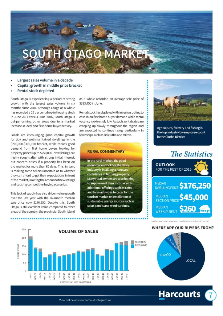South Otago property market report